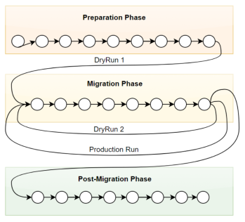 Migration-Phases
